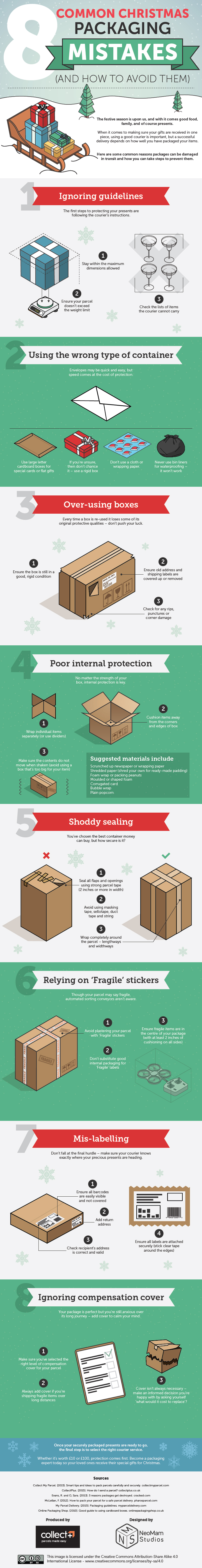 8 Common Packaging Mistakes