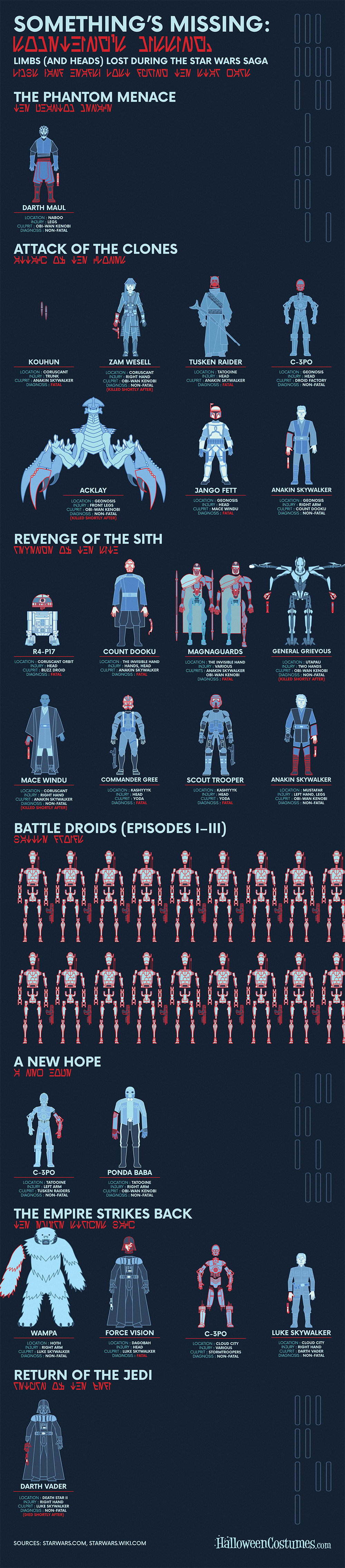 Limbs (and Heads) Lost During the Star Wars Saga