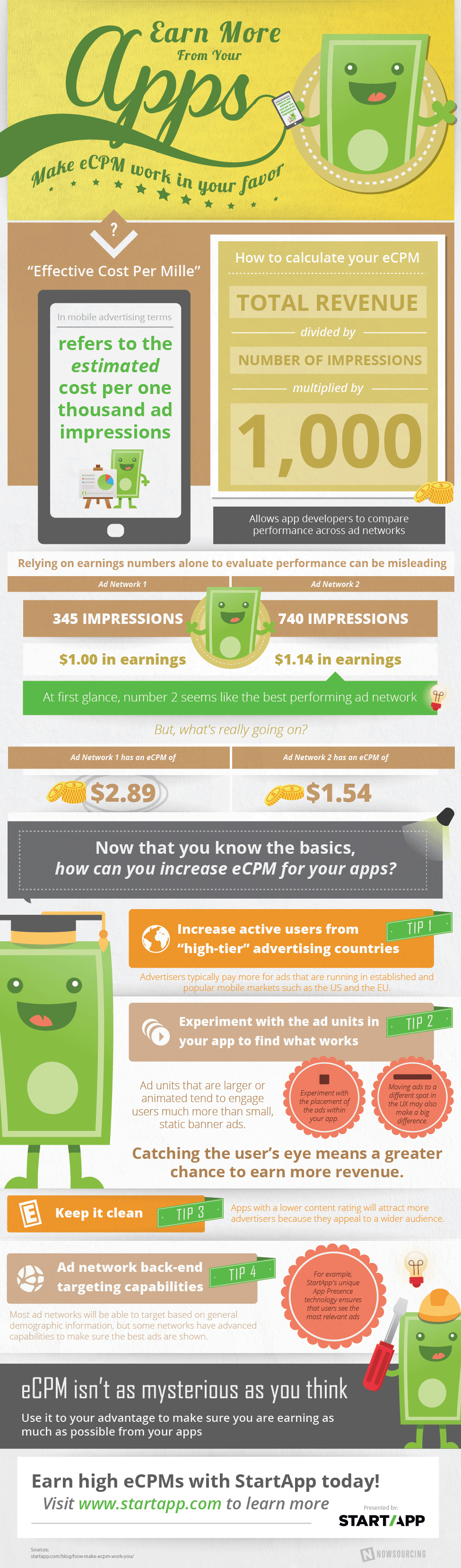 Earn More From Your Apps
