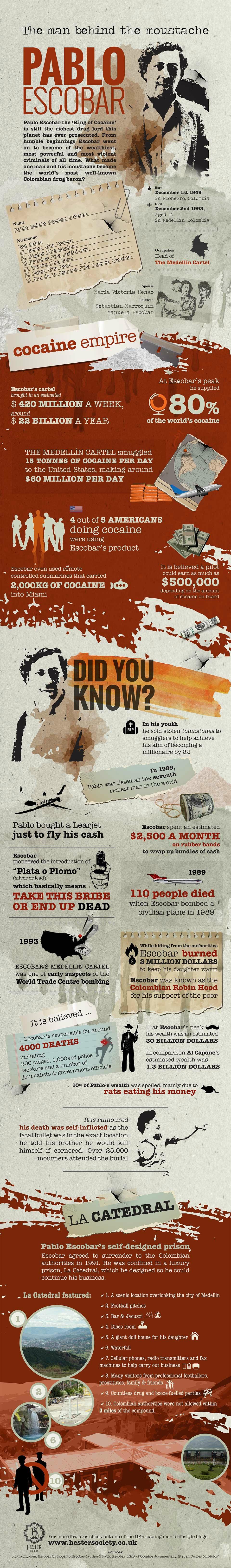 Pablo Escobar: The Man Behind The Moustache