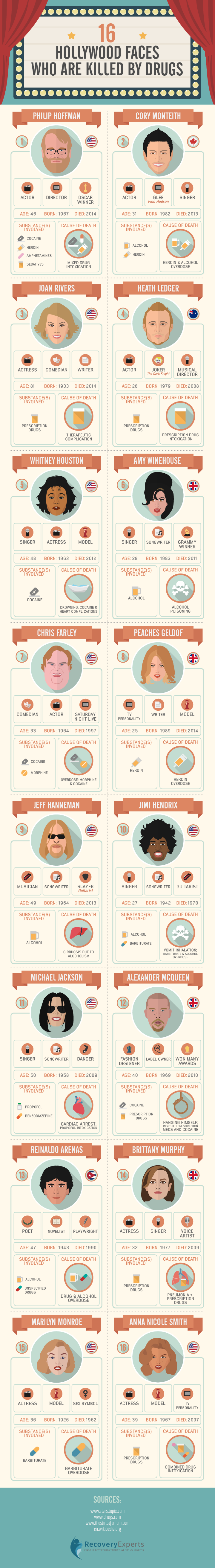 16 Hollywood Faces Killed by Drugs