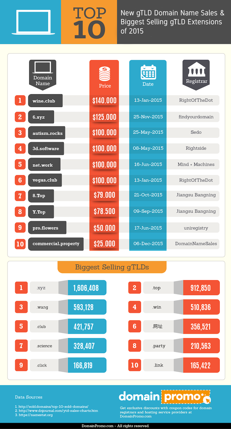 Top 10 gTLD Domain Name Sales & Biggest Selling gTLDs of 2015