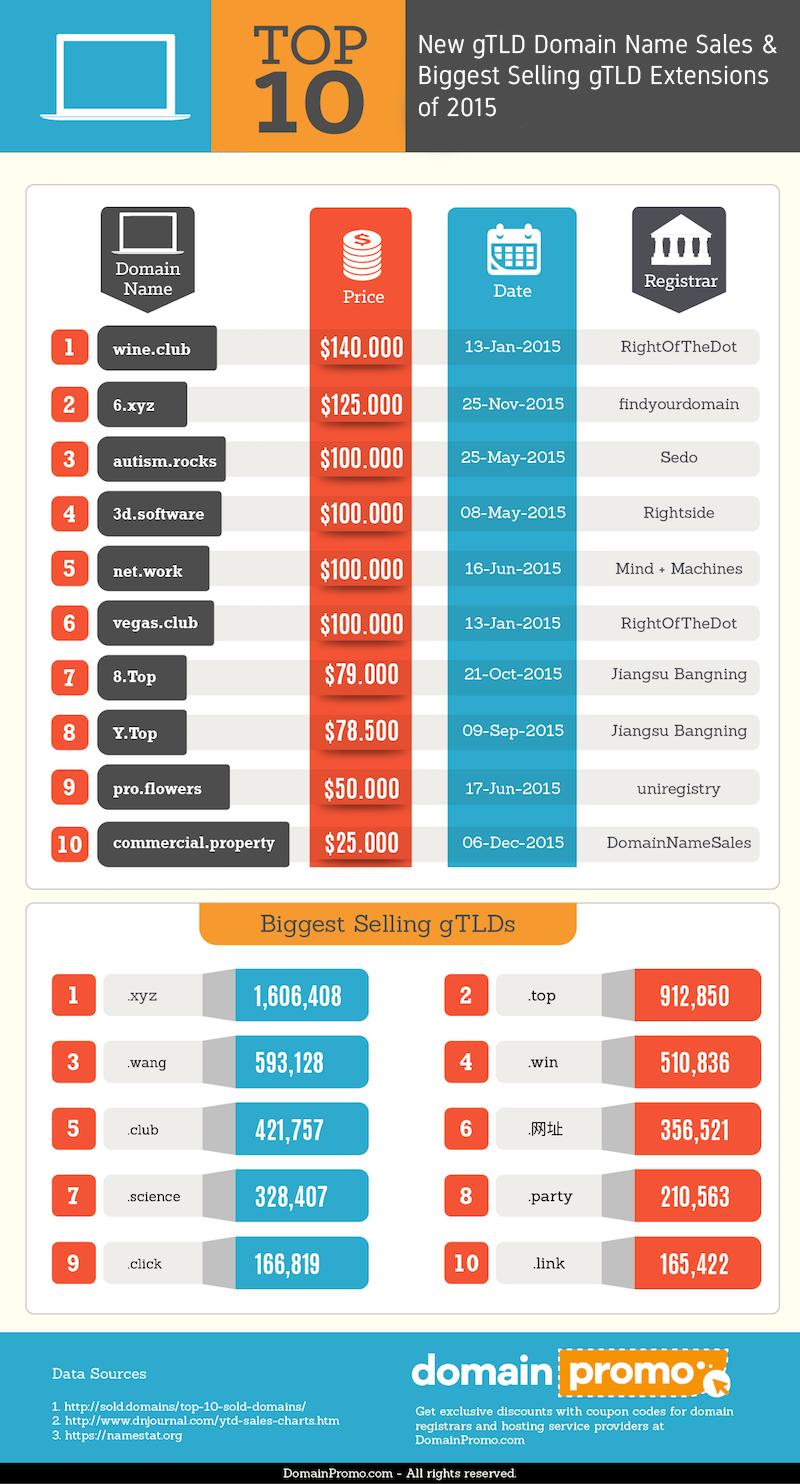 Top 10 gtld domain name sales biggest selling gtlds of for Best websites for sales