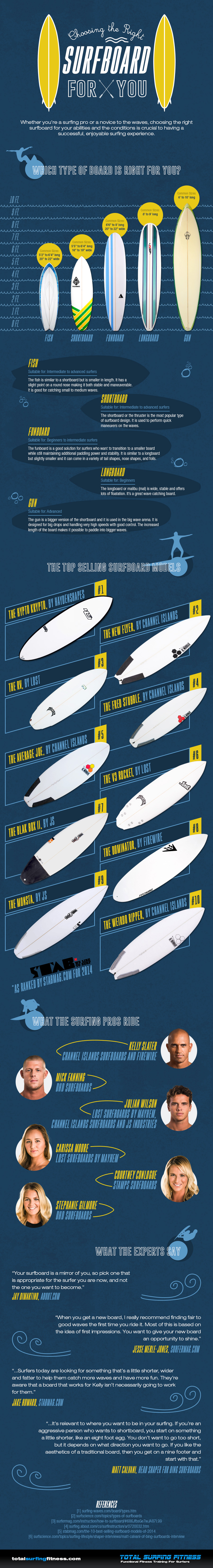 Choosing the Right Surfboard for You