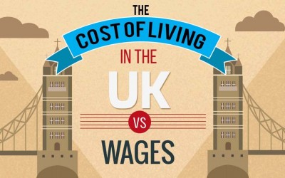 The Cost Of Living In The UK vs Wages