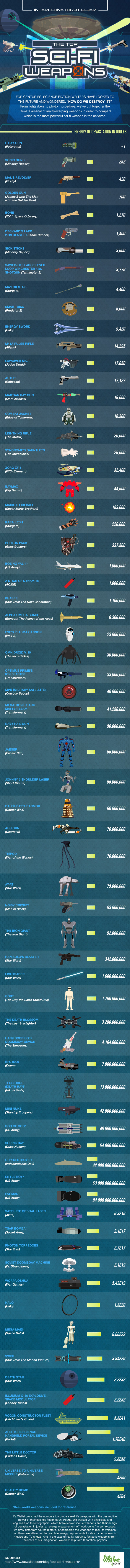 The Top Sci-Fi Weapons in the Universe