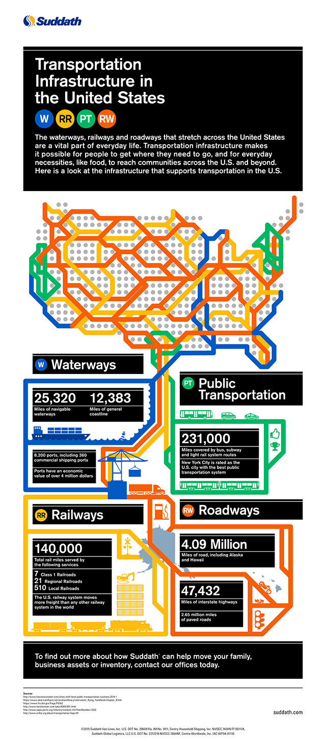 Measuring Existing Transportation Infrastructure in the United States