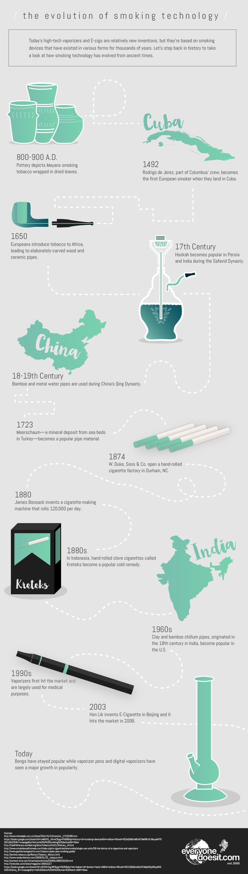 History of Smoking Devices