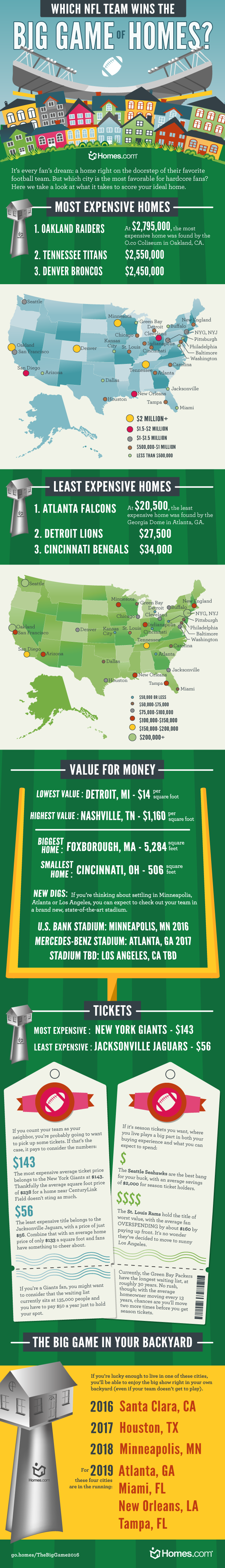 NFL Stadiums and the Cost of Homes