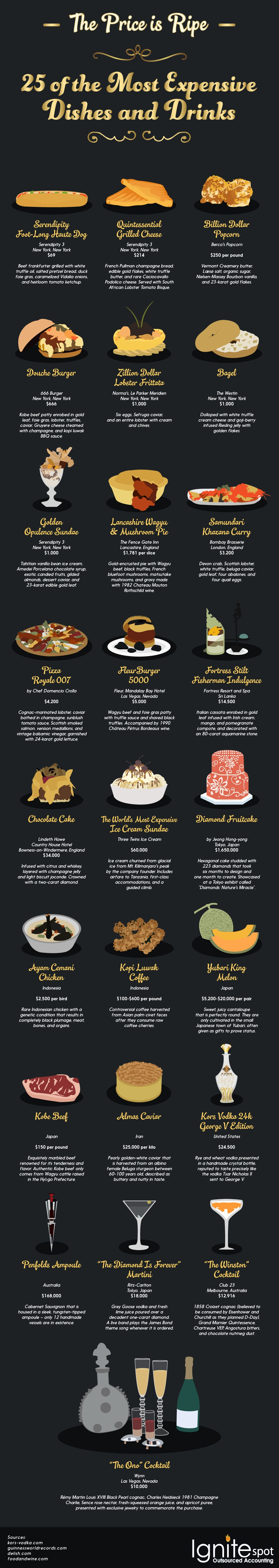 The Price is Ripe: 25 Most Expensive Dishes and Drinks