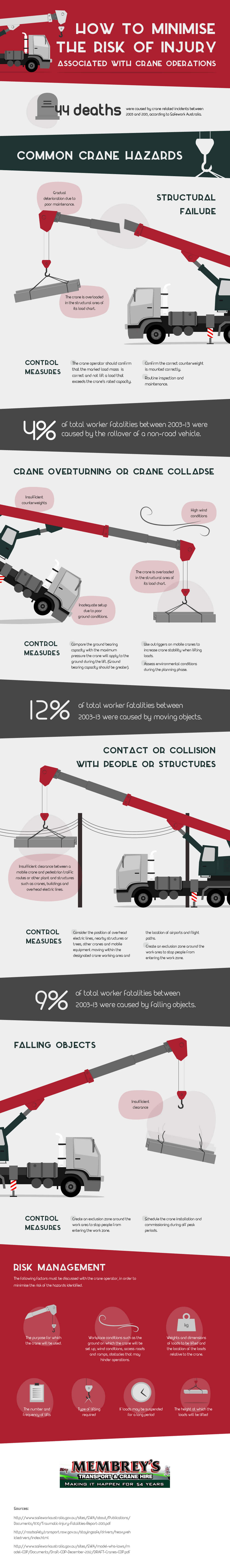 How To Minimize Risk of Injury Associated With Crane Operations