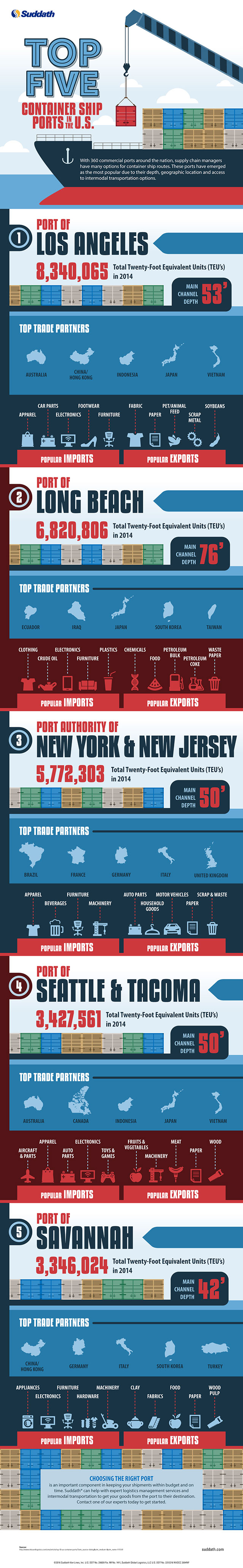 Top Five Container Ship Ports in the U.S.