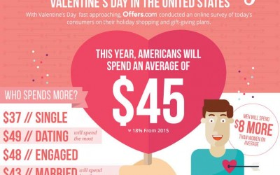 2016 Valentine's Day Shopping and Gift Trends