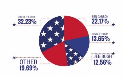 GrabPoints Presidential Survey