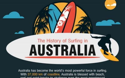 The History of Surfing in Australia