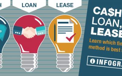 Cash, Loan or Lease? Choose Your Financing Method