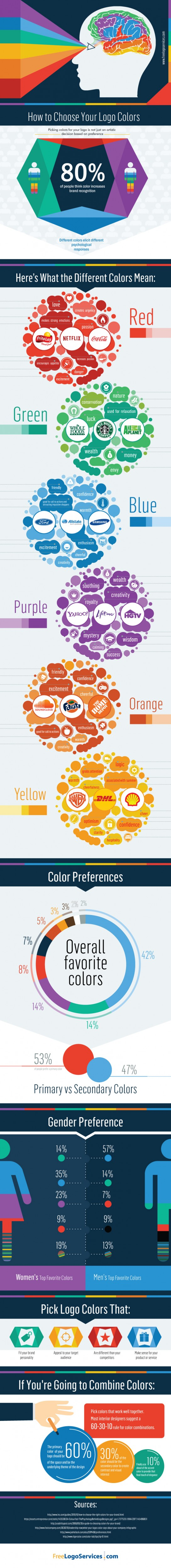 How to Choose Your Logo Colors