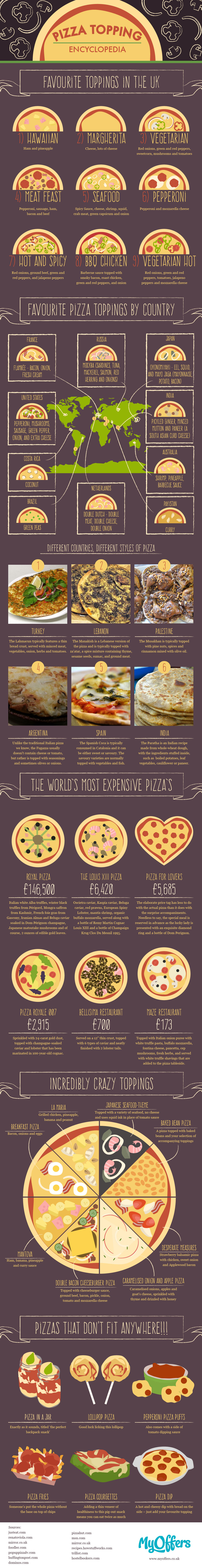 The Ultimate Pizza Topping Encyclopedia