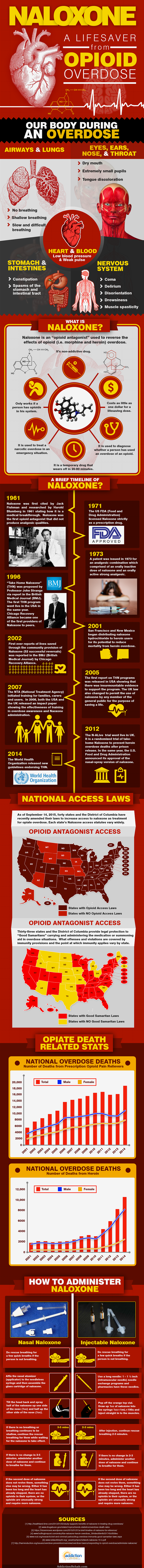 Naloxone: A Lifesaver From Opioid Overdose