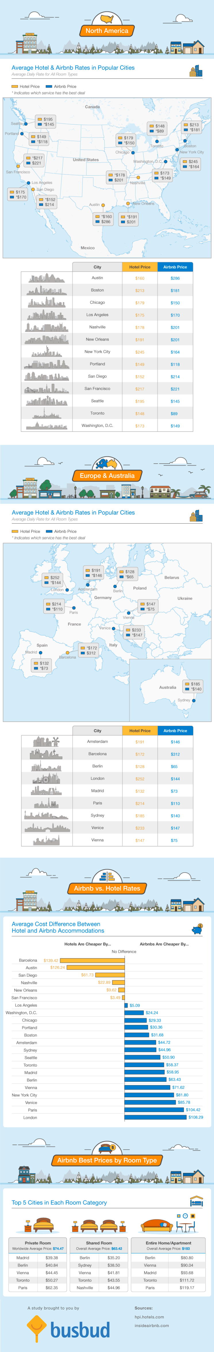 Comparing Airbnb Vs Hotel Rates Around The World Infographic