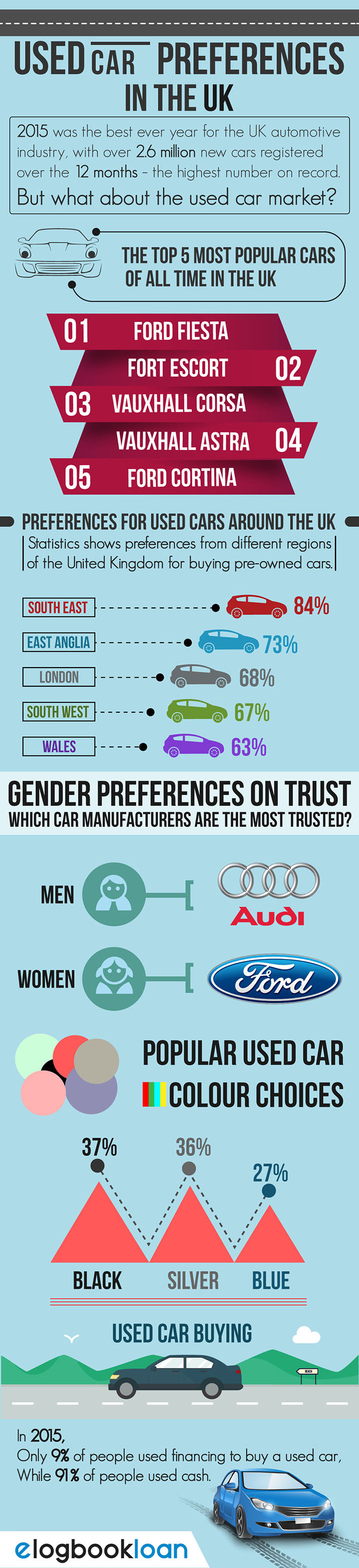 Used Car Preferences in the UK