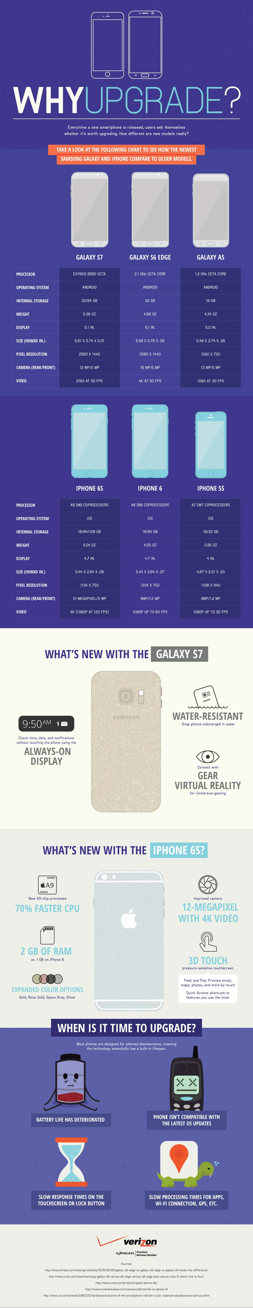 Why Upgrade? An iPhone and Samsung Galaxy Comparison