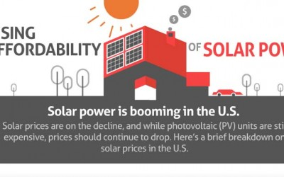 The Rising Affordability of Solar Power