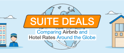 Comparing Airbnb vs Hotel Rates Around the World