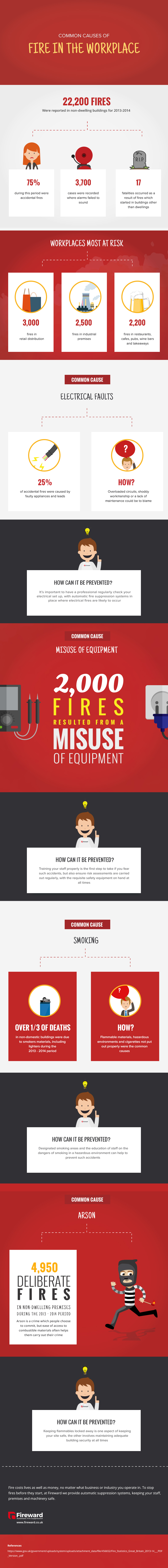Common Causes of Fire in the Workplace
