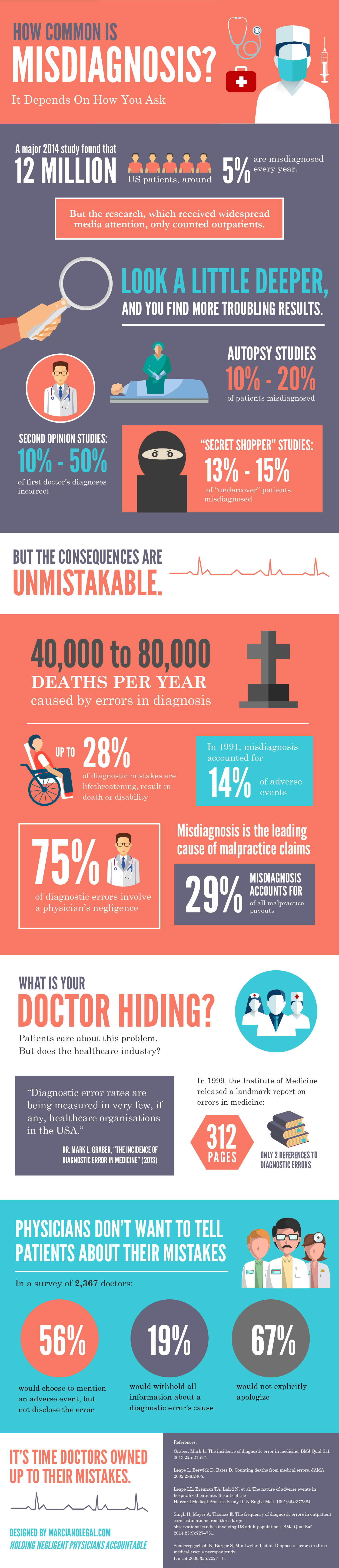 How Common is Cancer Misdiagnosis?