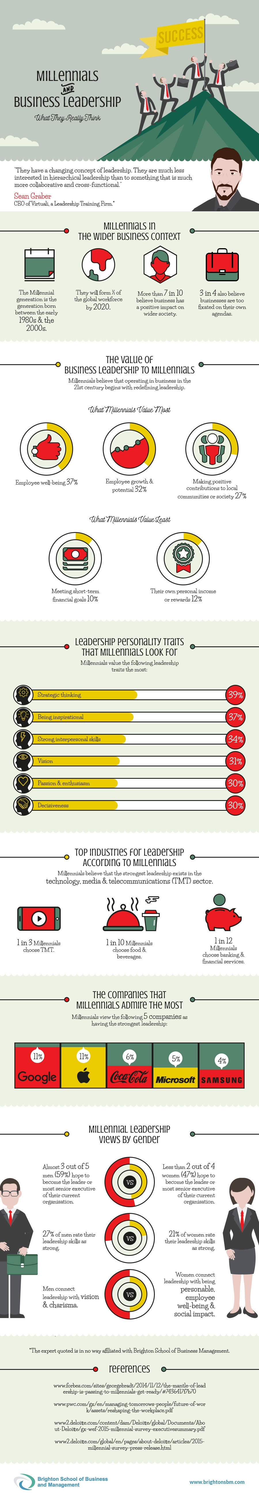 Millennials & Business Leadership: What They Really Think