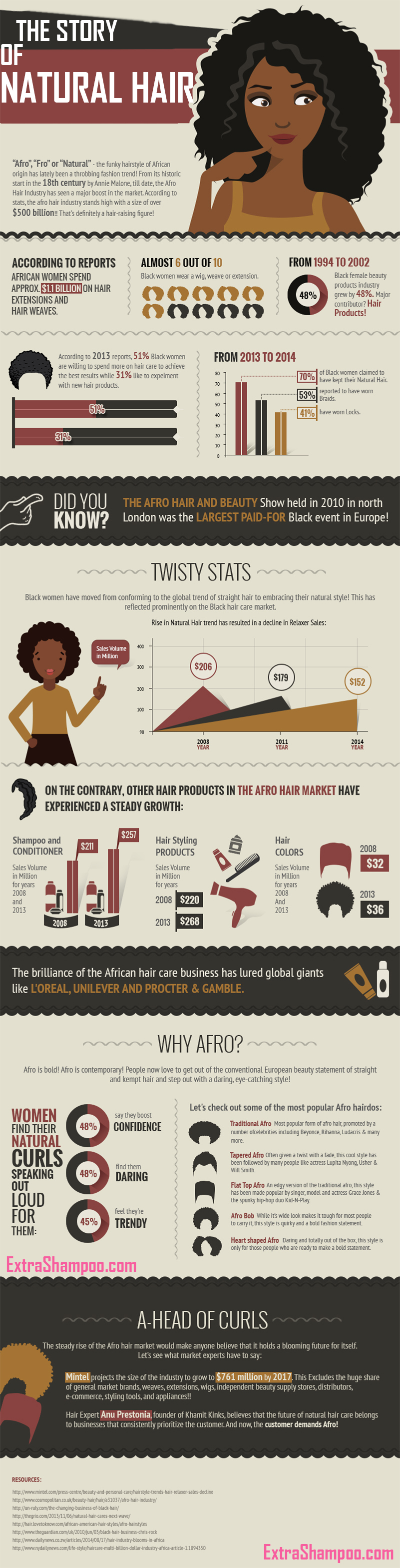 The Story Of Natural Hair Infographic