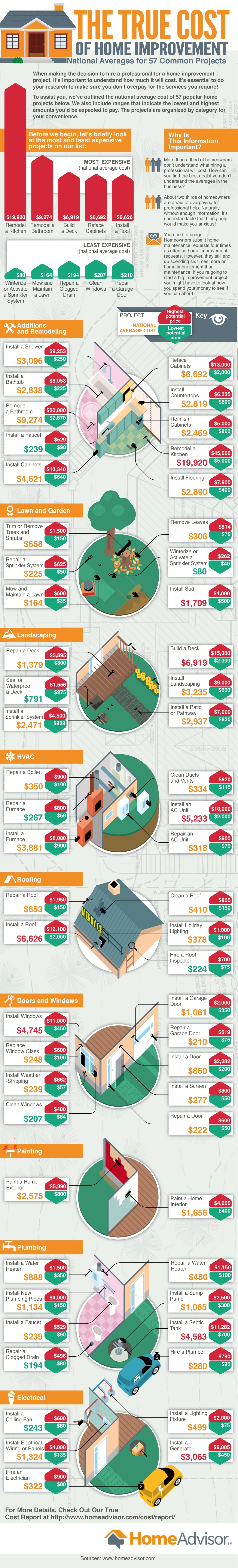 The True Cost of Home Improvement