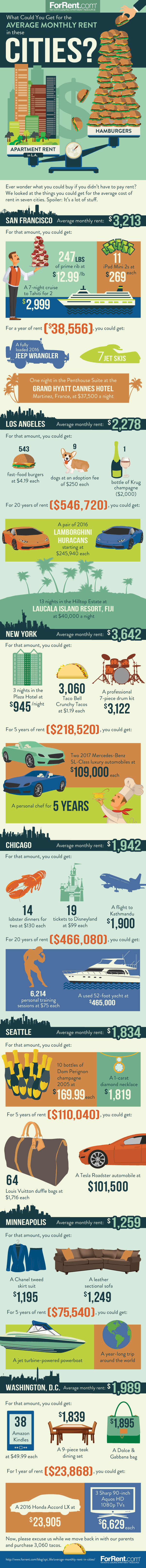 What Could You Get For The Monthly Rent in These Cities?
