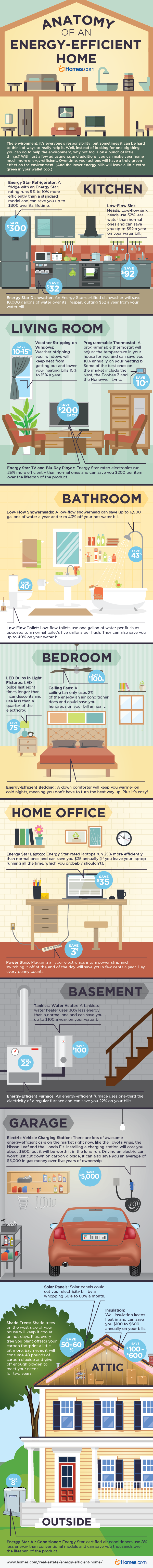 Anatomy of an Energy Efficient-Home