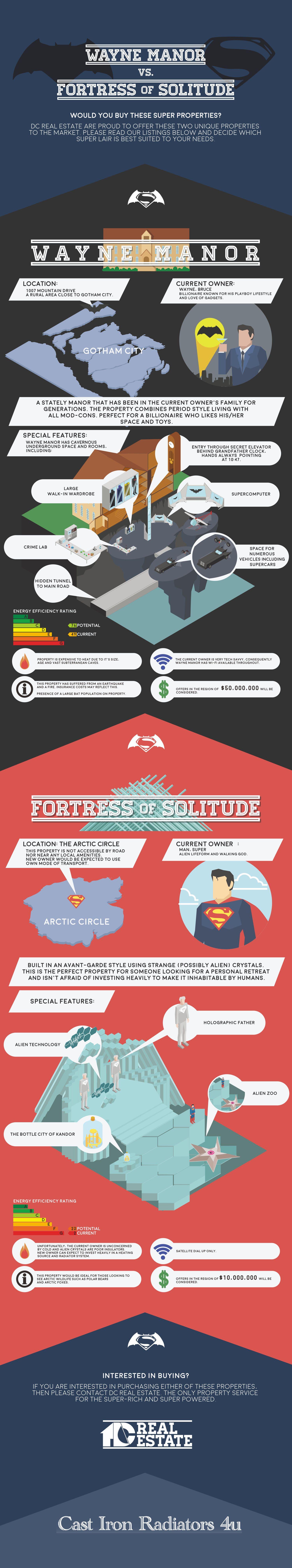 Wayne Manor vs Fortress of Solitude
