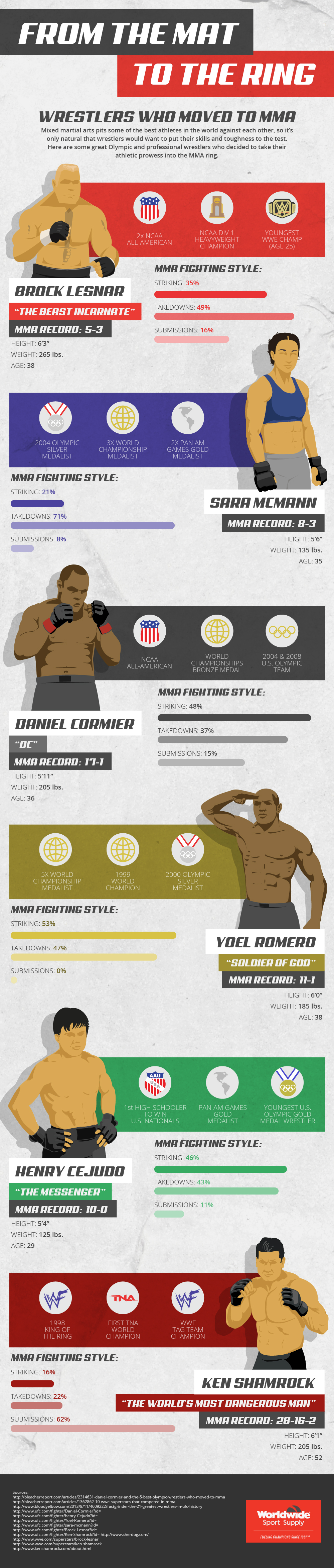 From The Mat To The Ring Infographic