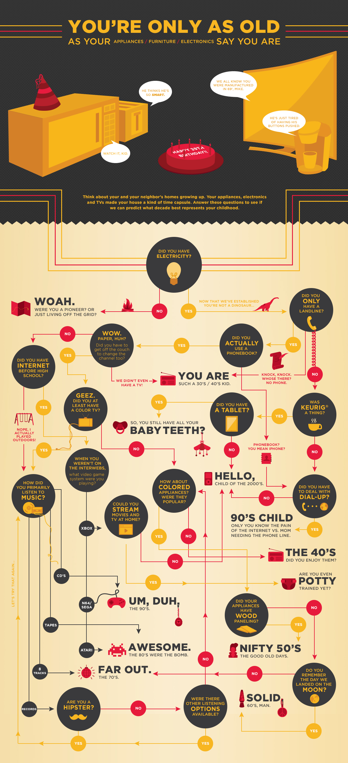 Can we guess your age infographic