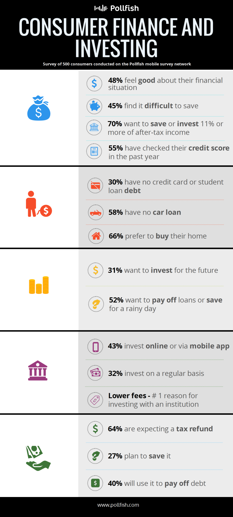 Pollfish Mobile Survey of Consumer Finance and Investing