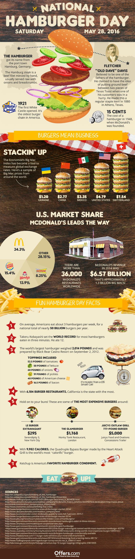 Celebrate National Hamburger Day