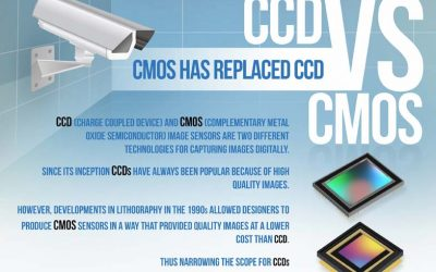 Camera Image Sensor Chips Compared: CCD vs CMOS