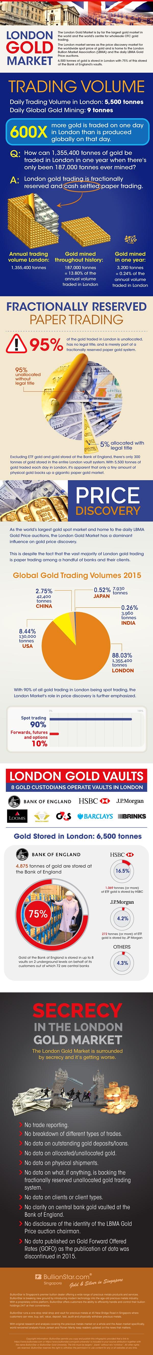 Visualizing the London Gold Market