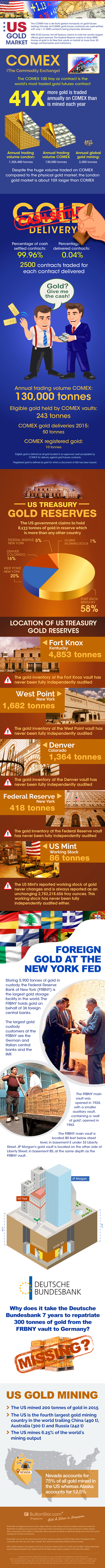 The US Gold Market