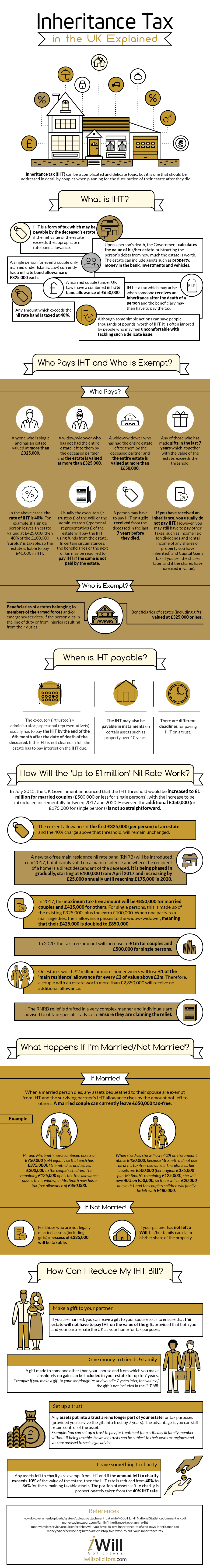 Inheritance Tax in the UK Explained