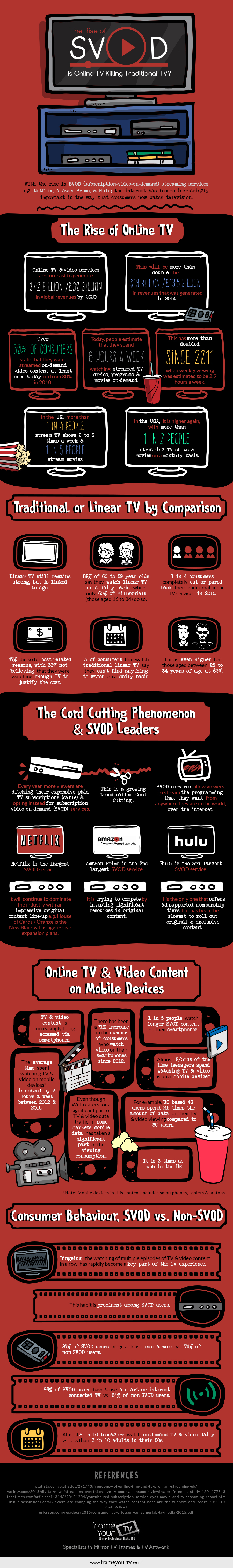 Is Online TV Killing Traditional TV?