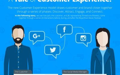 Meet Jack and Jill: A Tale of Customer Experience