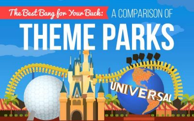 Theme Park Thrills Revealed: Get the Best Bang for Your Buck