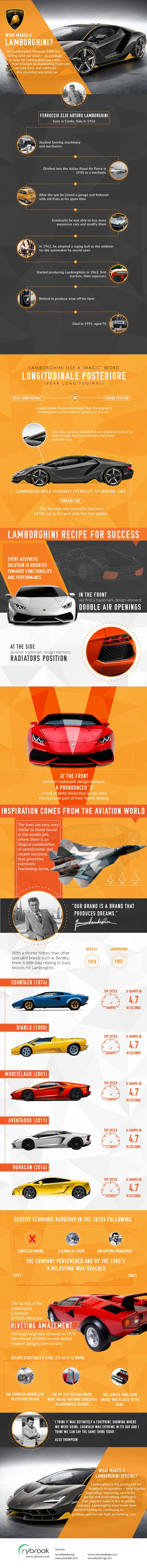 What Makes a Lamborghini?