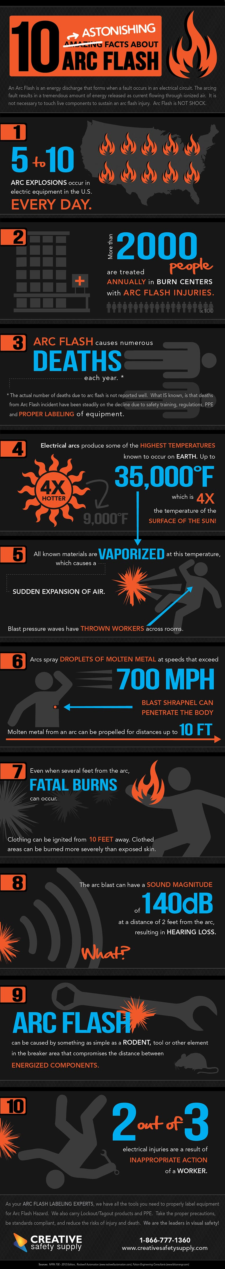 10 astonishing facts about arc flash infographic for Arc flash policy template