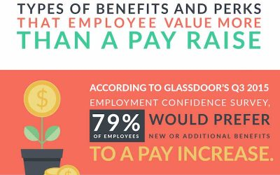 16 Employee Perks Your Team Wants More Than a Pay Raise